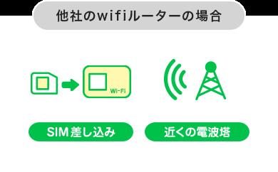 他社wifi
